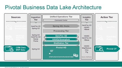10 Amazing Things to Do With a Hadoop-Based Data Lake | Pivotal P.O.V. | Software Engineering | Scoop.it
