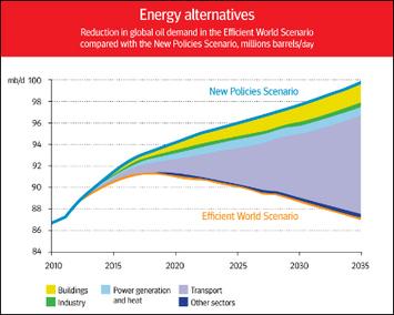 Energy efficiency: A true alternative - OECD Observer | Sustainable Energy | Scoop.it