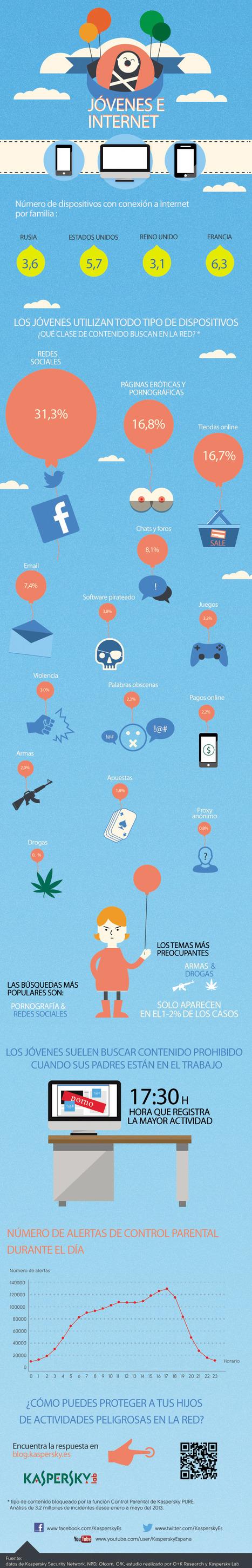 ¿Qué buscan los jóvenes en Internet? | Noticias, Recursos y Contenidos sobre Aprendizaje | Scoop.it