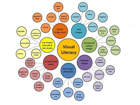 Visual Literacy: Libraries and Learning | AAEEBL -- Digital This and That | Scoop.it