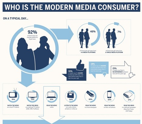Who Is the Modern Media Consumer | Business Communication 2.0: Social Media and Digital Communication | Scoop.it