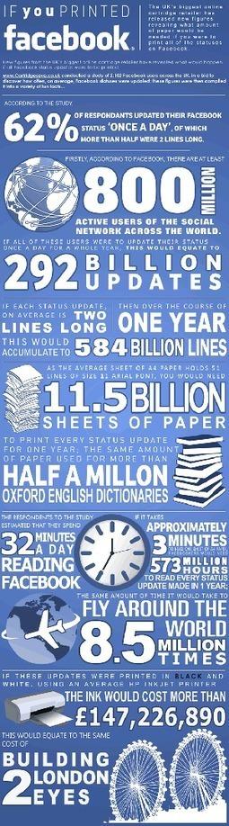 Si imprimieras FaceBook #infografia #infographic#socialmedia   Educación a Distancia y TIC   Scoop.it