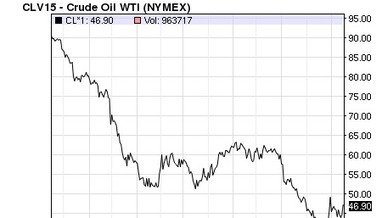 Why are we so bad at predicting oil prices? - Pulse | Topics for Economics | Scoop.it