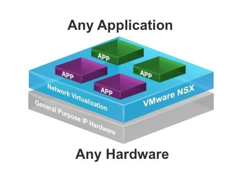 OpenStack and Network Virtualization | The Console Blog - VMware ... | Cloud Tech - Openstack | Scoop.it