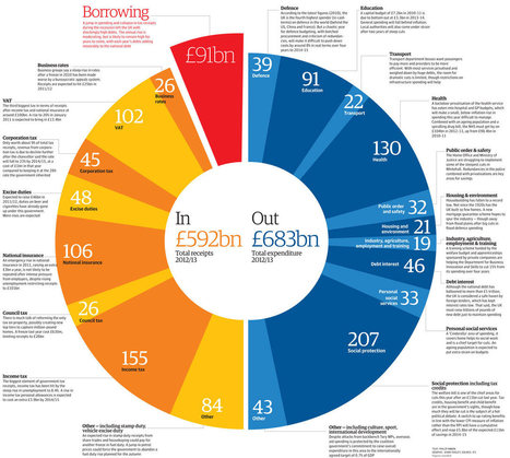 Budget 2012: tax and spending plans visualised | F582 The National and International Economy | Scoop.it