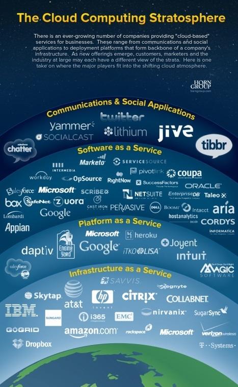 Infographie : La stratosphère du Cloud Computing | Cloud Actu | LdS Innovation | Scoop.it