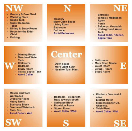Vastu for your home and offices | Astrology | Scoop.it