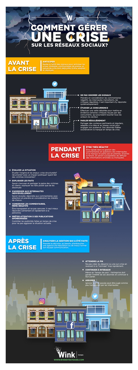 Culture RP » Infographie: la gestion de crise sur les réseaux sociaux | Digital communication (#SocialMedia,#SEO, #MarketingEditorial...) | Scoop.it