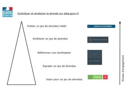 La mécanique sociale de data.gouv.fr   OpenData   Scoop.it
