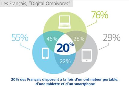Deloitte France | State of Media Democracy 2013 | Deloitte | Scoop.it