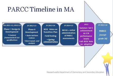 PARCC Video Series from PBS | CCSS News Curated by Core2Class | Scoop.it