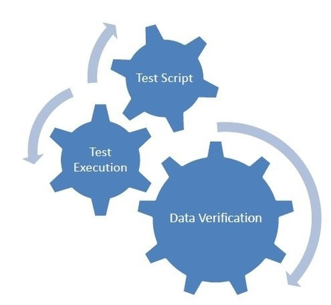 Automated Database Testing for Web Apps | Software Testing | Scoop.it