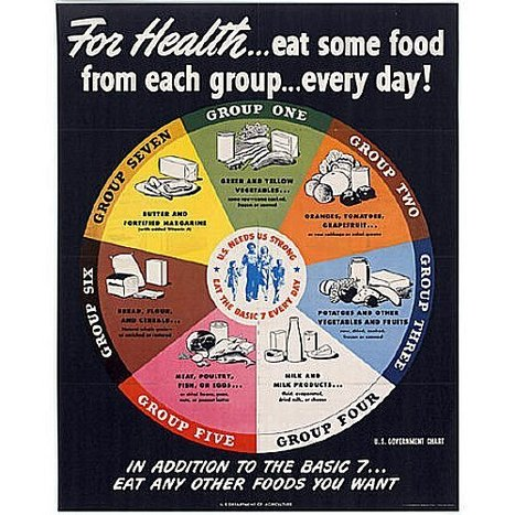 When butter was its own food group: The 1943 food wheel - Holy Kaw! | Food and Nutrition | Scoop.it