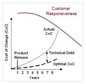 Software Requirements Impact on Technical Debt – Part 1   seilevel.com   Managing Technical Debt   Scoop.it