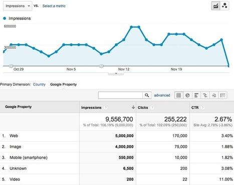 Google's New Search Analytics for SEO Analysis [@SmartInsights alert] - Smart Insights Digital Marketing Advice   Integrated Marketing PRIMER by Digital Viscosity   Scoop.it
