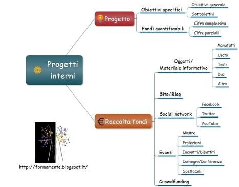 Formamente: Progetti e fundraising | Formamente | Scoop.it