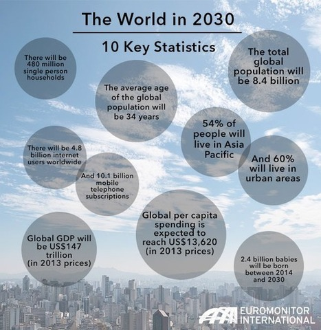 The World in 2030: 10 Key Statistics | Managing Technology and Talent for Learning & Innovation | Scoop.it