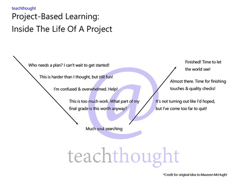 The Life Of A Project: Emotions And Project-Based Learning | Teaching Technology | Scoop.it