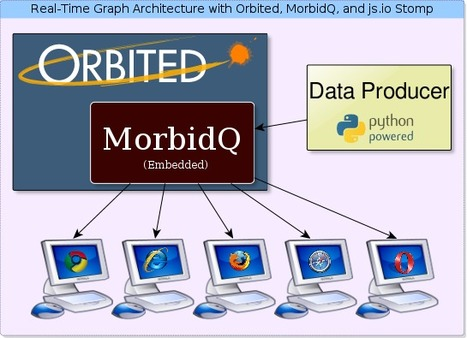 Scalable Real-Time Web Architecture, Part 2: A Live Graph with Orbited, MorbidQ, and js.io | Python Tips | Scoop.it