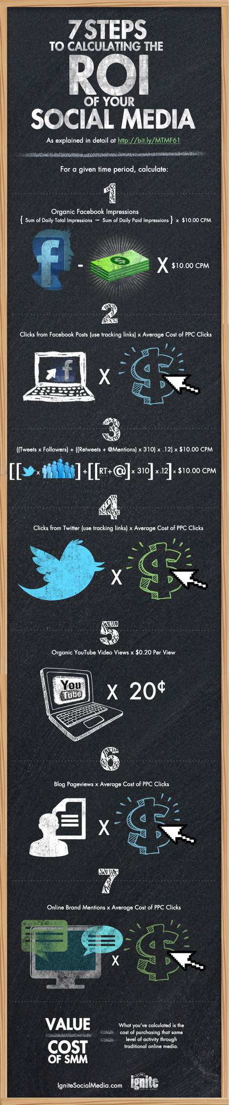 7 Steps To Calculate Your Social Media ROI [Infographic] | Public Relations & Social Media Insight | Scoop.it