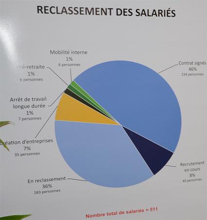 Reclassement des salariés de TI : un exemple pour la France, selon Arnaud Montebourg | WebTimeMedias | RESTRUCTURATION | Scoop.it
