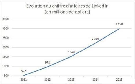 Pourquoi Microsoft s'empare de LinkedIn | Analyse réseaux sociaux | Scoop.it