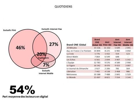 Presse écrite : 38 % des lecteurs lisent sur support numérique | E-Transformation des médias (TV, Radio, Presse...) | Scoop.it