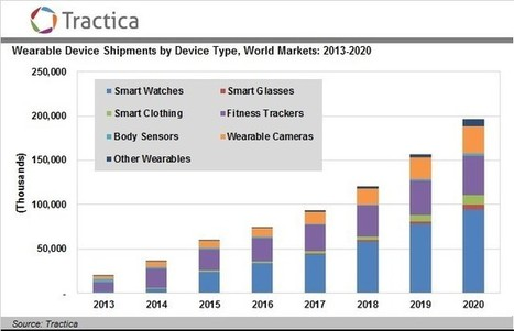 Top Trends Revolutionizing the Market for Wearable Devices | mHealth- Advances, Knowledge and Patient Engagement | Scoop.it