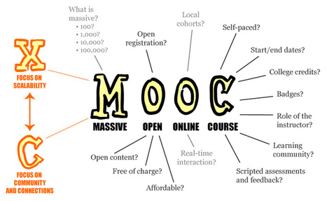 180 MOOCs to Start the New Year (Is This the Crest of the Wave?) | academic libraries | Scoop.it