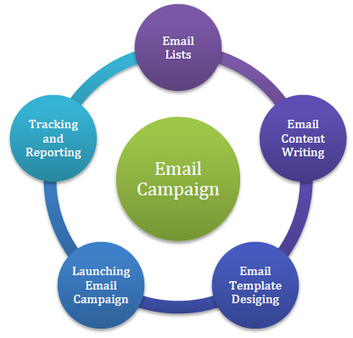 Email Marketing Campaigns | Email Template Designing Services | InfoDataHouse | Scoop.it