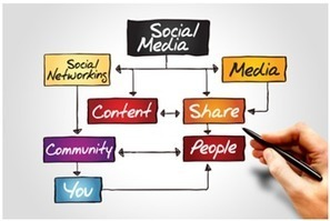 The Pros of Social Media for E-Learning | The Rapid E-Learning Blog | Educational Use of Social Media | Scoop.it