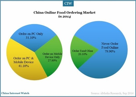 China Online Food Ordering Market in 2014 | China: marketing, business, tourism, online. | Scoop.it