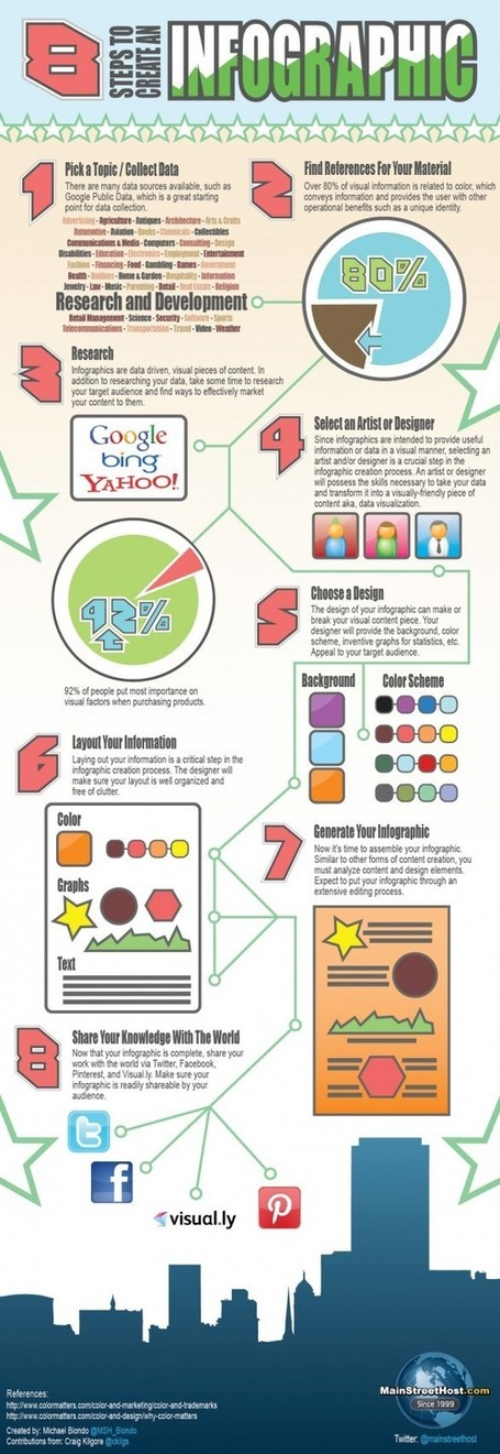Infographics Lesson - New Tools - LibGuides at Springfield Township High School | Making Infographics | Scoop.it