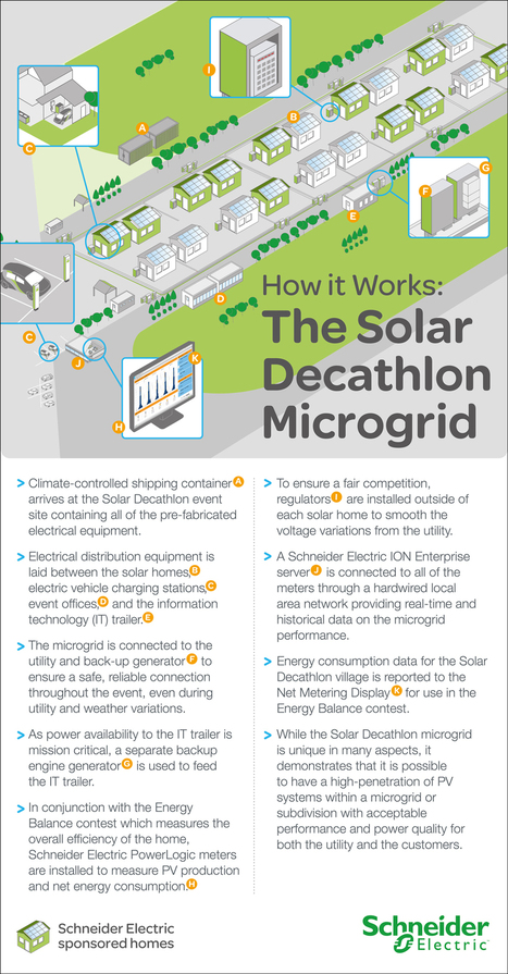 INFOGRAPHIC: How it Works, the Solar Decathlon Microgrid | green infographics | Scoop.it
