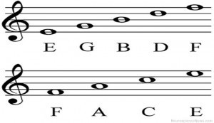 Theory: Music Underlies Language Acquisition | Music Theory | Scoop.it