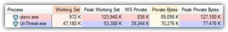 Memory Usage Test to See Which is the Lightest Antivirus Software   Cotés' Tech   Scoop.it