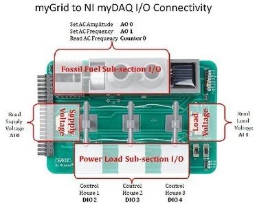 Étudier le fonctionnement d'un smart grid avec la maquette myGrid de National Instruments | Energy Market - Technology - Management | Scoop.it