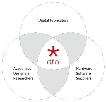Digital Fabrication Alliance | Future Of 3D Printing | Scoop.it