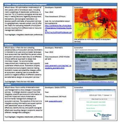 Work in Progress: Ecosystem Service ToolsOverview | Corporate Ecosystem Services | Scoop.it