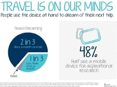 Étude Expedia / Comscore sur la mobilité et le voyage aux USA | Le smartphone offre-t-il plus de mobilité que l'ordinateur? | Scoop.it