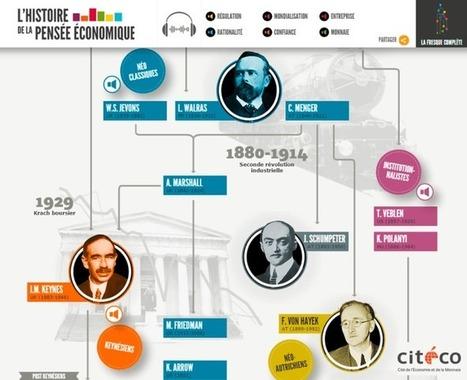 Toute la pensée économique en une frise interactive | François MAGNAN  Formateur Consultant | Scoop.it