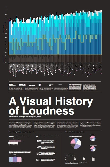 Visualizing Loudness: How To Be a Smart Sound Consumer | Brain Pickings | Industry News | Scoop.it