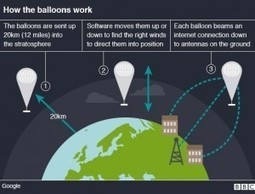 Google's New Project of Loon Internet balloons to Circle Earth For Internet to All - Sunday Sermon | Sunday Sermon | Scoop.it