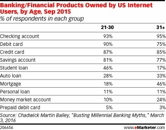 Younger US Internet Users More Plugged in to Digital, Mobile Banking - eMarketer | Consumer Behavior in Digital Environments | Scoop.it