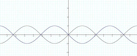 Transformations of the Sine and Cosine Graphs | AS Use of Maths | Scoop.it
