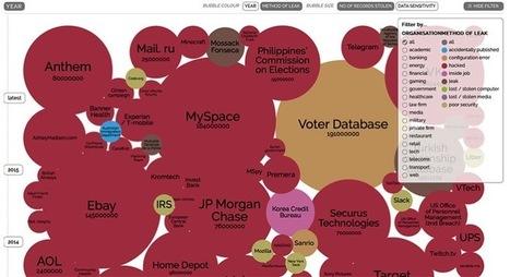 Los mayores robos de datos desde 2004 hasta el presente | Informática Forense | Scoop.it