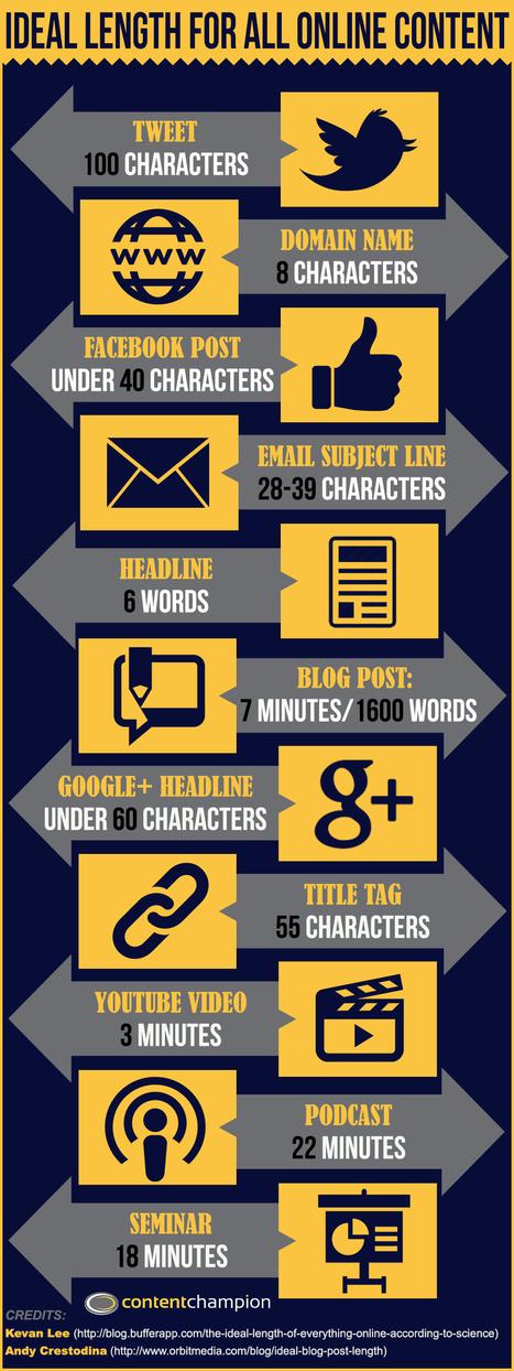 Longitud ideal para el contenido online #infografia | Tecnología e inclusión. | Scoop.it