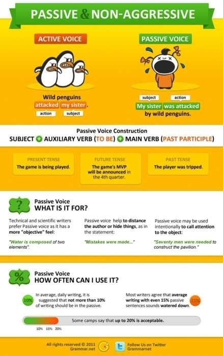 Passive and Non-aggressive Voice | Infographics for English class | Scoop.it