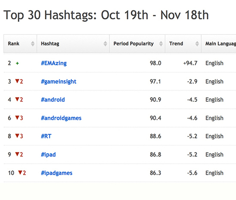 5 Free and Awesome Tools To Use #Hashtags Wisely | Search ... | Fast and Effective | Scoop.it