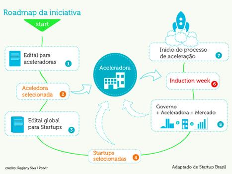 Governo brasileiro está em busca de startups | Travel , startup, hospitality | Scoop.it